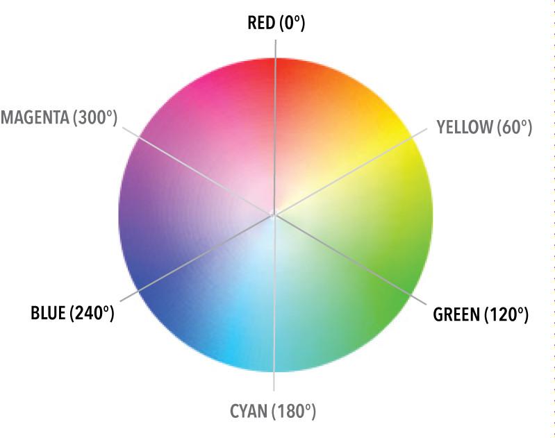 ментальная схема цвета.